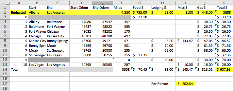 trip budget