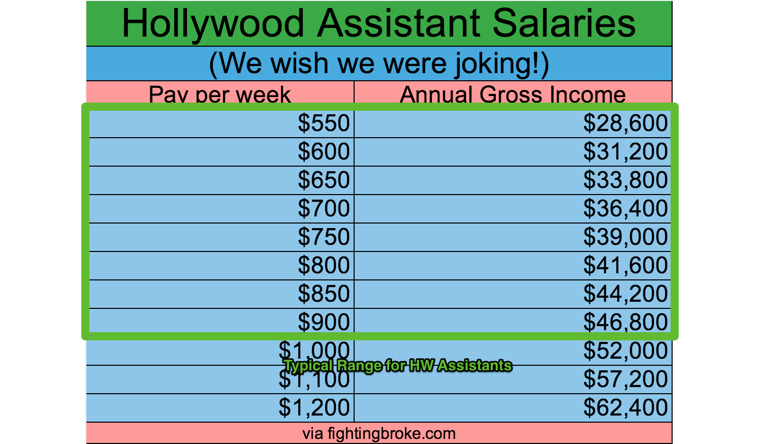 What entry-level Hollywood jobs pay $35K starting