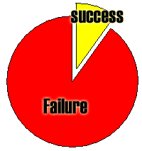 90-failure